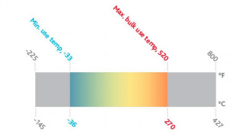 Heat Transfer Fluids | Therminol