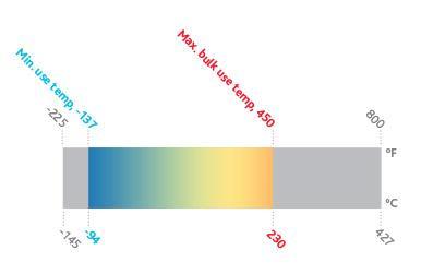 Therminol D12 | Wide Range Heat Transfer Fluids